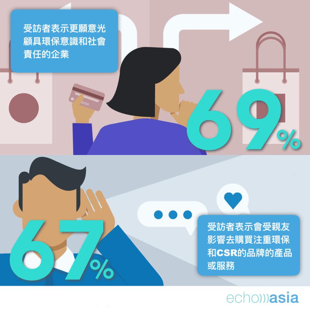 69%的受訪者表示更願意光顧具環保意識和社會責任的企業;另外,67%的受訪者表示會受親友影響去購買注重環保和CSR品牌的產品或服務